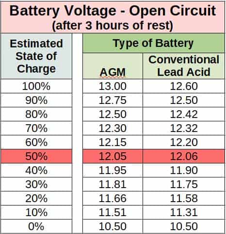 Proper Battery Charging Tips - Lead Acid and AGM Battery Voltage Chart
