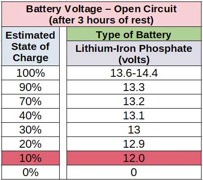 Proper Battery Charging Techniques- Lithium Ion Battery